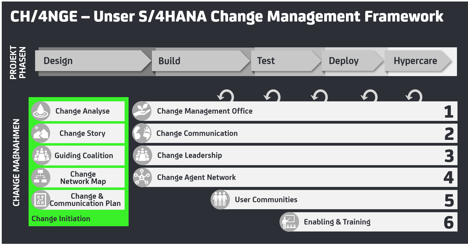 https://cpc-ag.de/wp-content/uploads/2018/07/s4hana-change-management-framework-1867x975.png